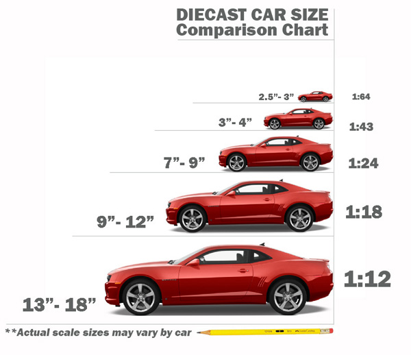 22 What Is The Difference Between 1 18 Scale And 24
